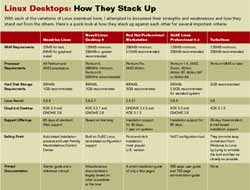 Linux Desktops: How They Stack Up